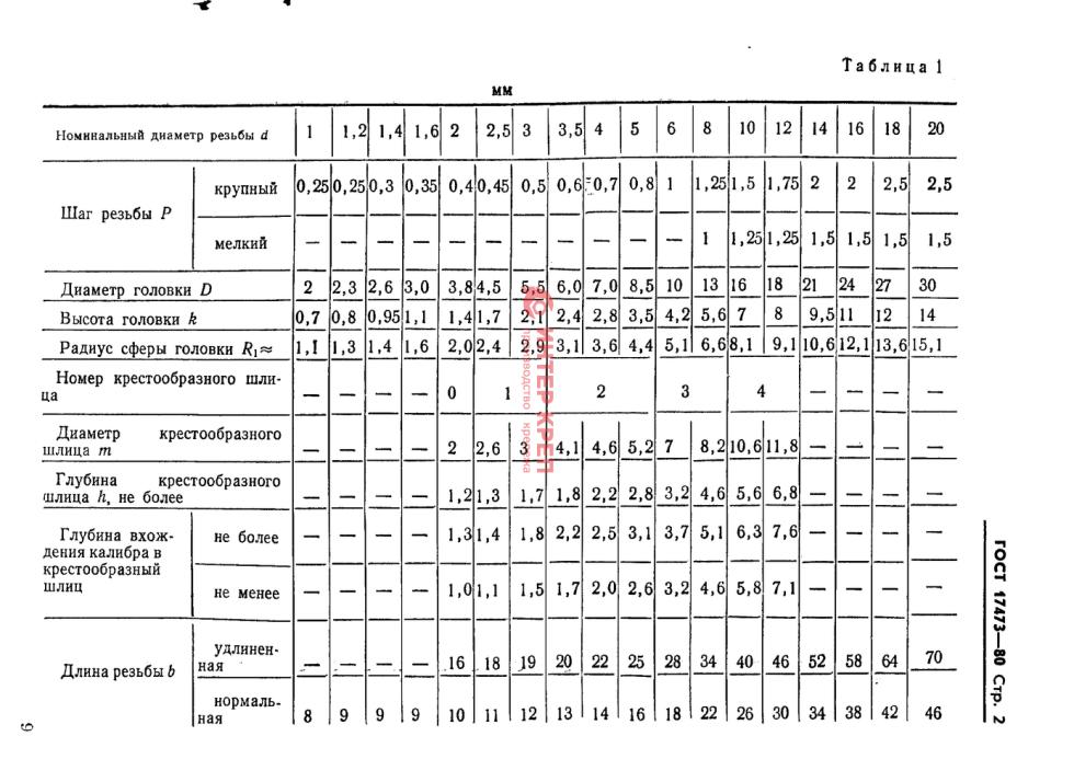 М 4 х 14 винт полукруг. Гол. Гост 17473-80 к. П 4. 8 цинк купить от.